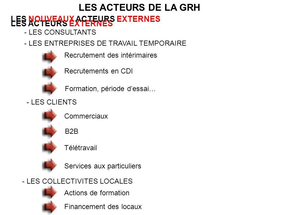 LES ACTEURS DE LA GRH LES ACTEURS EXTERNES LES NOUVEAUX ACTEURS EXTERNES - LES CONSULTANTS - LES ENTREPRISES DE TRAVAIL TEMPORAIRE - LES CLIENTS - LES COLLECTIVITES LOCALES Recrutement des intérimaires Recrutements en CDI Formation, période dessai… Commerciaux B2B Télétravail Services aux particuliers Actions de formation Financement des locaux