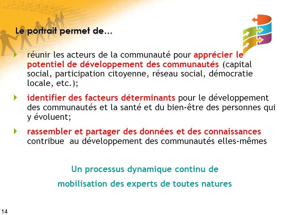 14 Le portrait permet de… réunir les acteurs de la communauté pour apprécier le potentiel de développement des communautés (capital social, participat