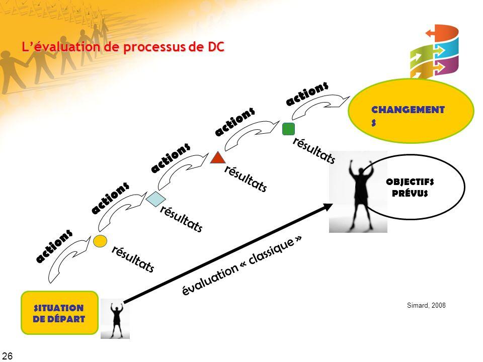 26 Lévaluation de processus de DC SITUATION DE DÉPART résultats actions résultats actions résultats actions résultats actions CHANGEMENT S OBJECTIFS P