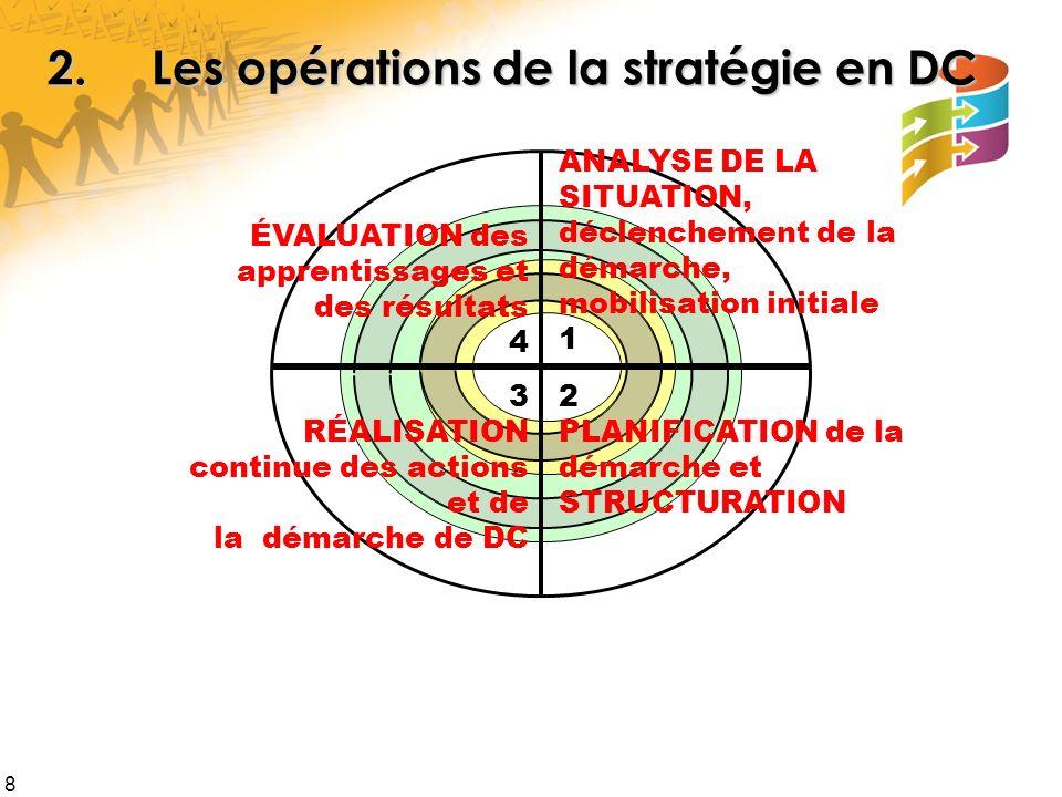 8 2 PLANIFICATION de la démarche et STRUCTURATION ÉVALUATION des apprentissages et des résultats 4 ANALYSE DE LA SITUATION, déclenchement de la démarc