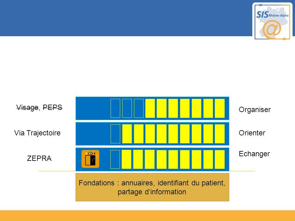 Fondations : annuaires, identifiant du patient, partage dinformation Echanger ZEPRA OrienterVia Trajectoire Organiser Visage, PEPS