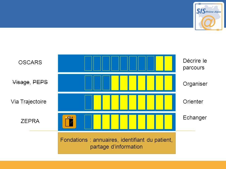 Fondations : annuaires, identifiant du patient, partage dinformation Echanger ZEPRA OrienterVia Trajectoire Organiser Visage, PEPS Décrire le parcours