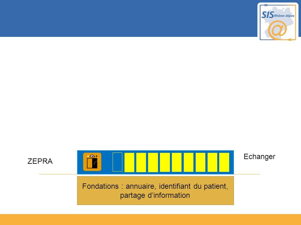 Fondations : annuaire, identifiant du patient, partage dinformation Echanger ZEPRA