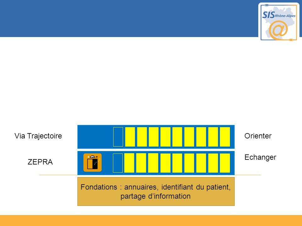Fondations : annuaires, identifiant du patient, partage dinformation Echanger ZEPRA OrienterVia Trajectoire