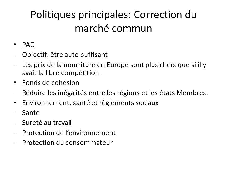 Politiques principales: Correction du marché commun PAC -Objectif: être auto-suffisant -Les prix de la nourriture en Europe sont plus chers que si il y avait la libre compétition.