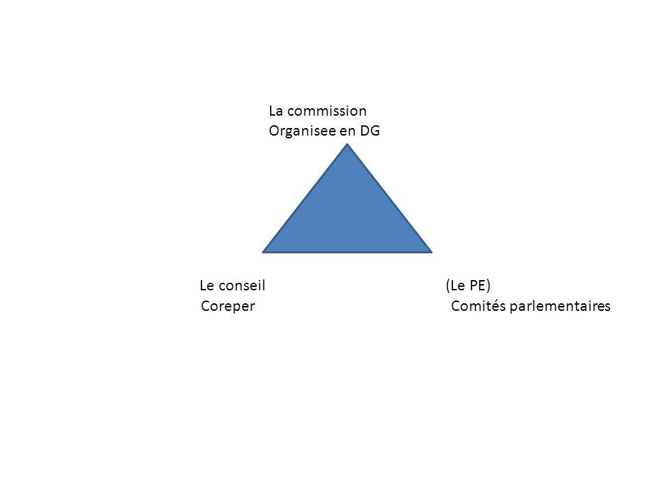 La commission Organisee en DG Le conseil (Le PE) Coreper Comités parlementaires