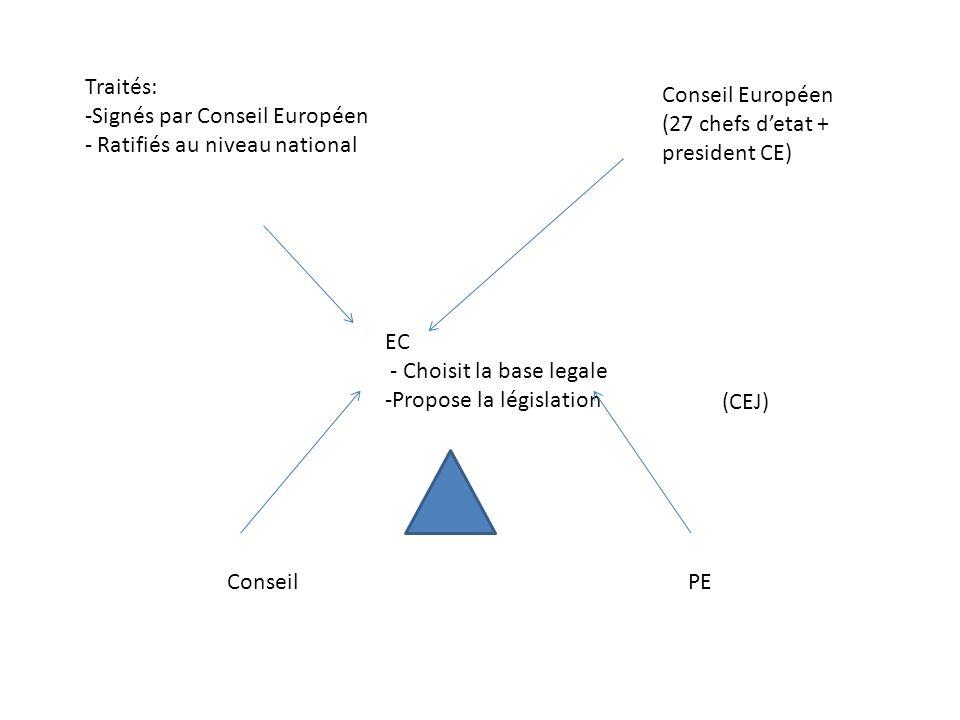 EC - Choisit la base legale -Propose la législation Traités: -Signés par Conseil Européen - Ratifiés au niveau national Conseil PE Conseil Européen (27 chefs detat + president CE) (CEJ)