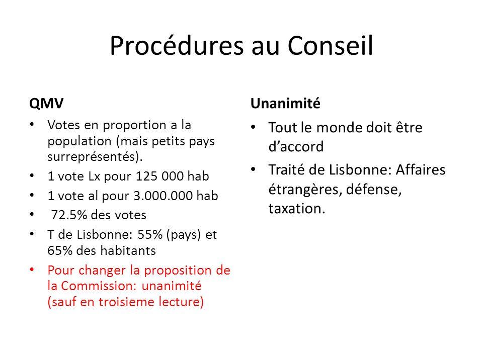 Procédures au Conseil QMV Votes en proportion a la population (mais petits pays surreprésentés).