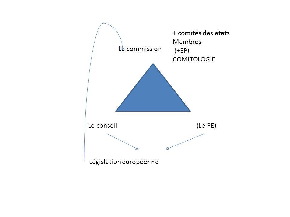 La commission Le conseil (Le PE) Législation européenne + comités des etats Membres (+EP) COMITOLOGIE