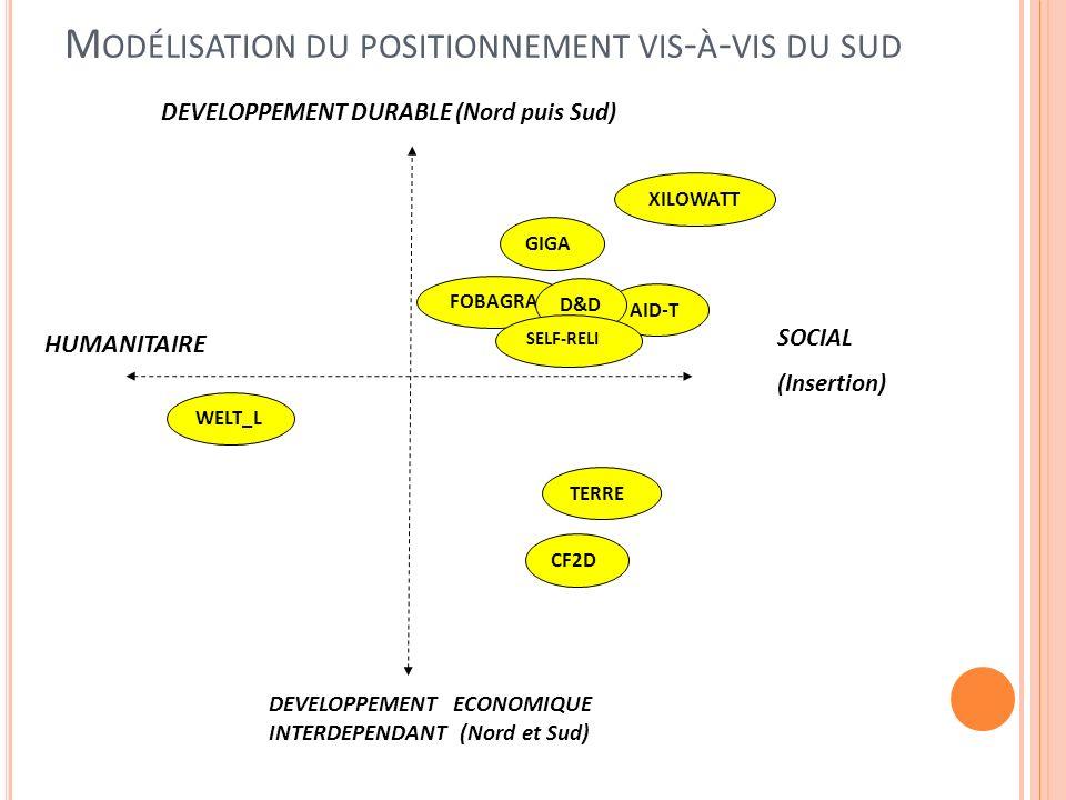 M ODÉLISATION DU POSITIONNEMENT VIS - À - VIS DU SUD HUMANITAIRE DEVELOPPEMENT ECONOMIQUE INTERDEPENDANT (Nord et Sud) AID-T TERRE XILOWATT WELT_L CF2D GIGA FOBAGRA D&D SOCIAL (Insertion) SELF-RELI DEVELOPPEMENT DURABLE (Nord puis Sud)