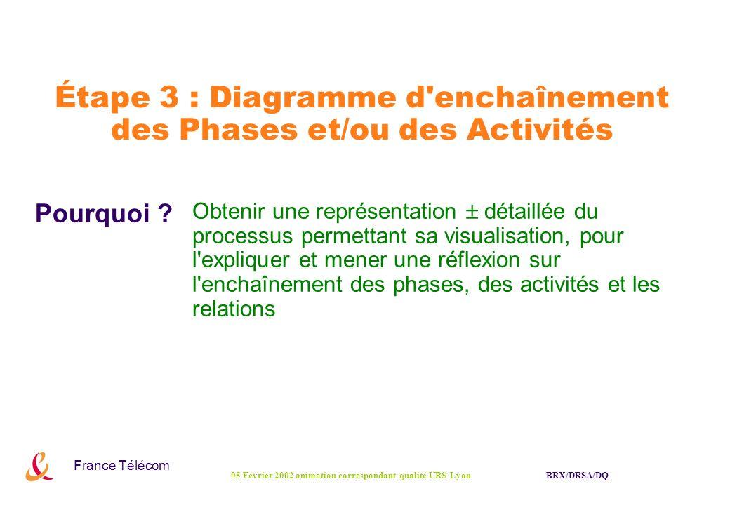 France Télécom BRX/DRSA/DQ05 Février 2002 animation correspondant qualité URS Lyon Étape 3 : Diagramme d'enchaînement des Phases et/ou des Activités P