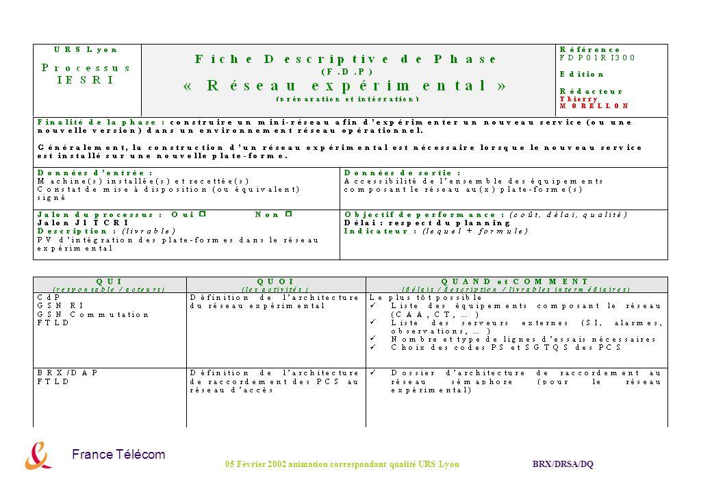 France Télécom BRX/DRSA/DQ05 Février 2002 animation correspondant qualité URS Lyon