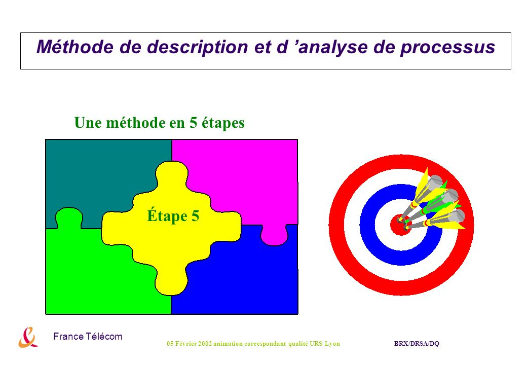 France Télécom BRX/DRSA/DQ05 Février 2002 animation correspondant qualité URS Lyon Étape 5 Une méthode en 5 étapes Méthode de description et d analyse
