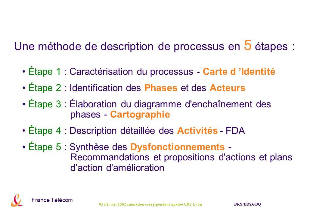 France Télécom BRX/DRSA/DQ05 Février 2002 animation correspondant qualité URS Lyon Étape 1 Une méthode en 5 étapes Processus Méthode de description et d analyse de processus