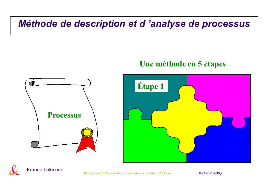 France Télécom BRX/DRSA/DQ05 Février 2002 animation correspondant qualité URS Lyon Étape 1 Une méthode en 5 étapes Processus Méthode de description et