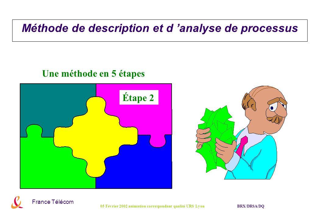 France Télécom BRX/DRSA/DQ05 Février 2002 animation correspondant qualité URS Lyon Étape 2 : Identification des Phases et des Acteurs Acteurs (en ligne) Désignation de l acteur (fonction), de l équipe ou du service Entité de rattachement Nom générique ou sigle de l entité ou du service Phases (en colonne) Intitulé de chaque phase identifiée (découpe macroscopique) Matrice phases/acteurs Indication par « R.A.C.I » de l acteur concerné pour la phase considérée (fournisseur dinformation ou responsable des activités, et éventuellement destinataire du produit fini ou intermédiaire)