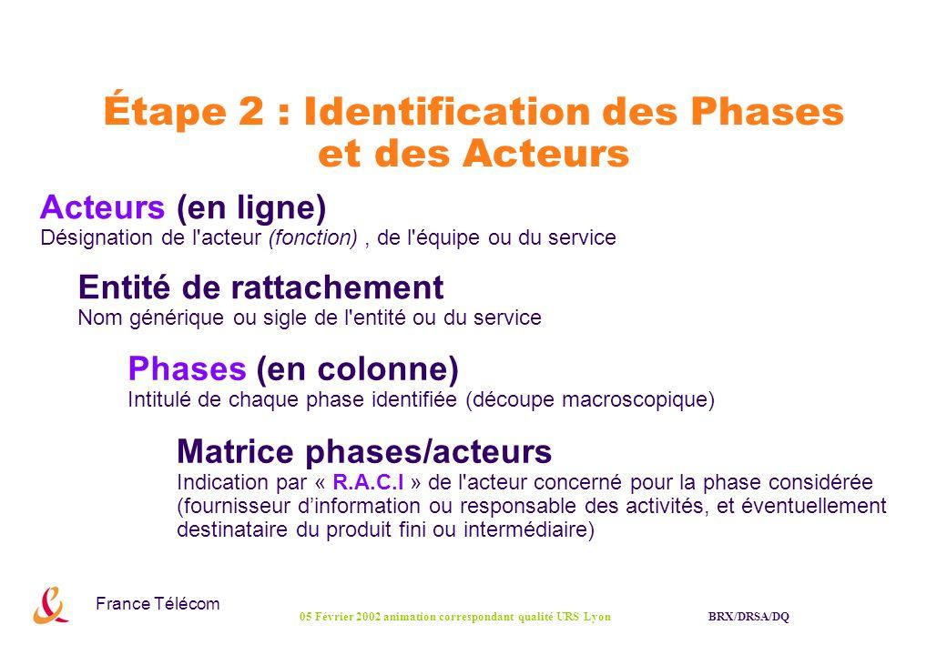 France Télécom BRX/DRSA/DQ05 Février 2002 animation correspondant qualité URS Lyon Étape 2 : Identification des Phases et des Acteurs Principe de la matrice :