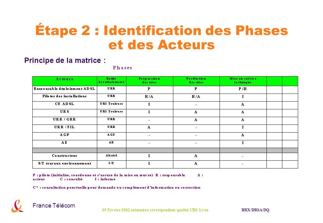 France Télécom BRX/DRSA/DQ05 Février 2002 animation correspondant qualité URS Lyon Étape 2 : Identification des Phases et des Acteurs Principe de la m