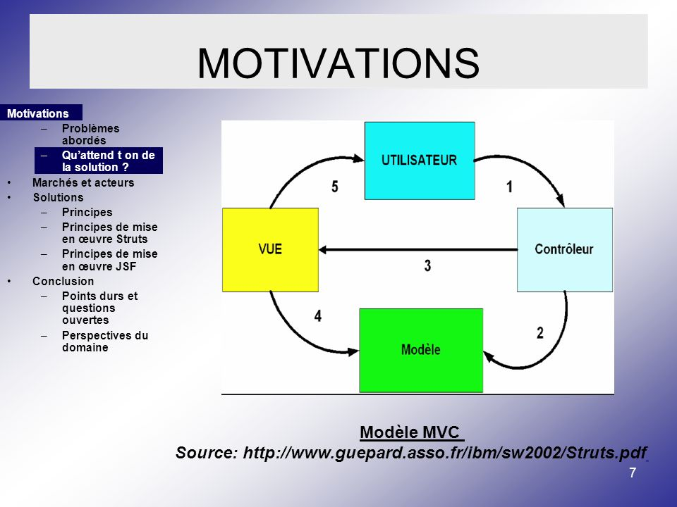 7 MOTIVATIONS Motivations –Problèmes abordés –Quattend t on de la solution .