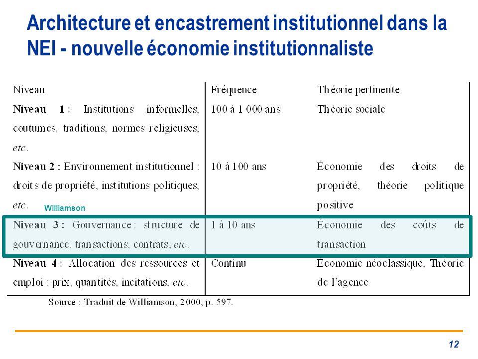 Architecture et encastrement institutionnel dans la NEI - nouvelle économie institutionnaliste 12 Williamson