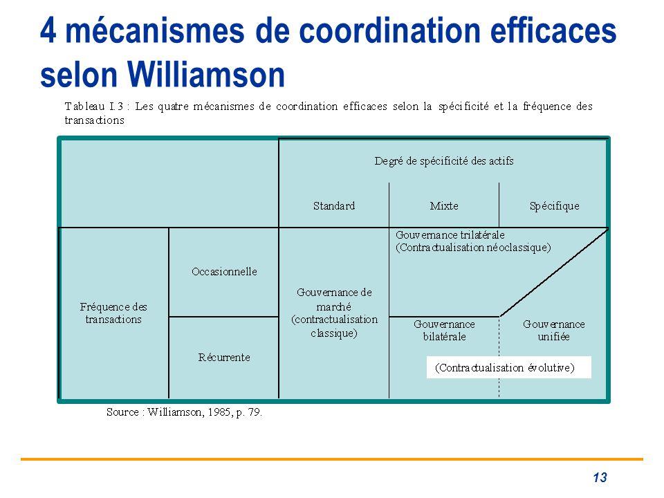 4 mécanismes de coordination efficaces selon Williamson 13