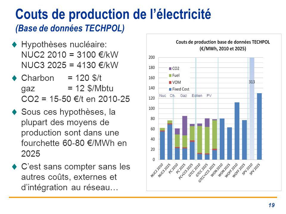 Couts de production de lélectricité (Base de données TECHPOL) Hypothèses nucléaire: NUC2 2010 = 3100 /kW NUC3 2025 = 4130 /kW Charbon = 120 $/t gaz = 12 $/Mbtu CO2 = 15-50 /t en 2010-25 Sous ces hypothèses, la plupart des moyens de production sont dans une fourchette 60-80 /MWh en 2025 Cest sans compter sans les autres coûts, externes et dintégration au réseau… Nuc Ch.