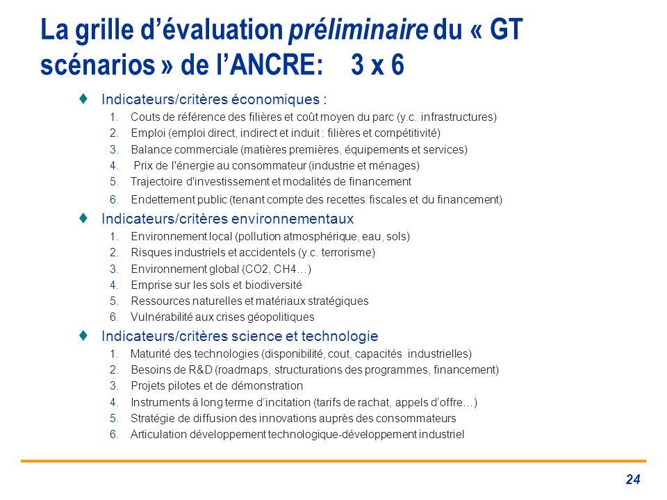 La grille dévaluation préliminaire du « GT scénarios » de lANCRE: 3 x 6 Indicateurs/critères économiques : 1.Couts de référence des filières et coût moyen du parc (y.c.
