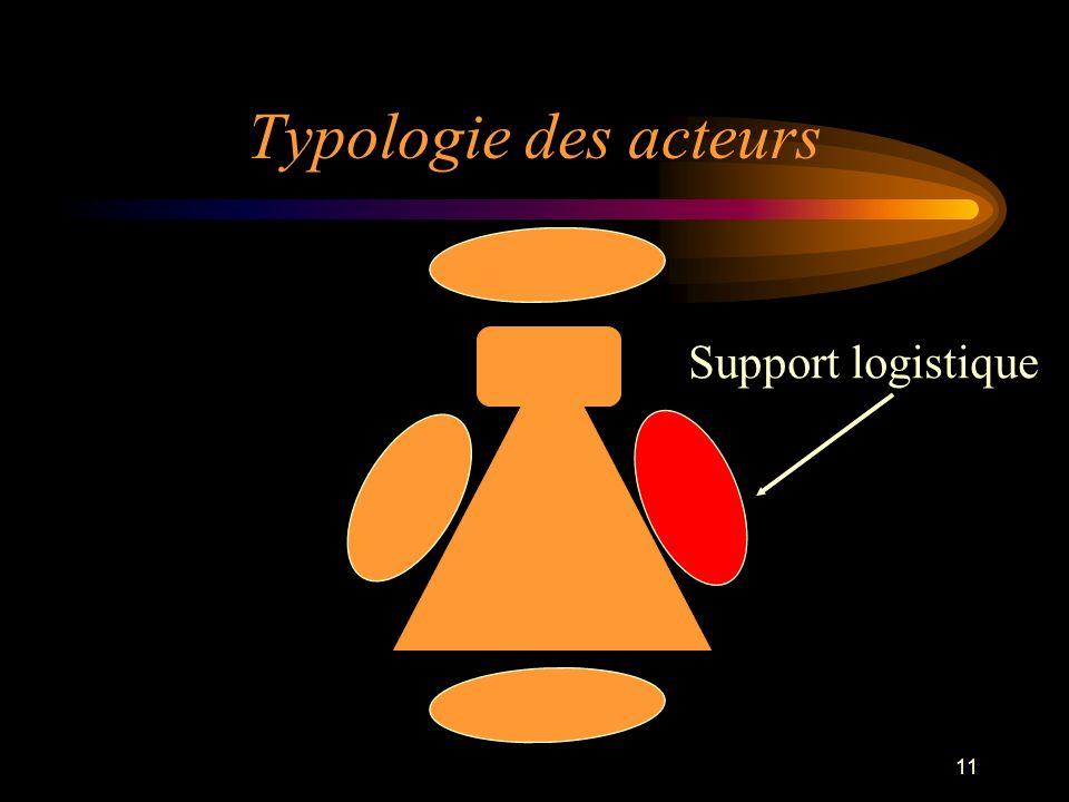 11 Typologie des acteurs Support logistique