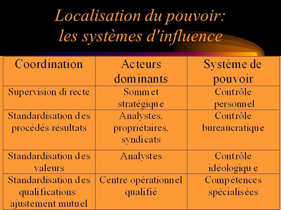 18 Localisation du pouvoir: les systèmes d'influence