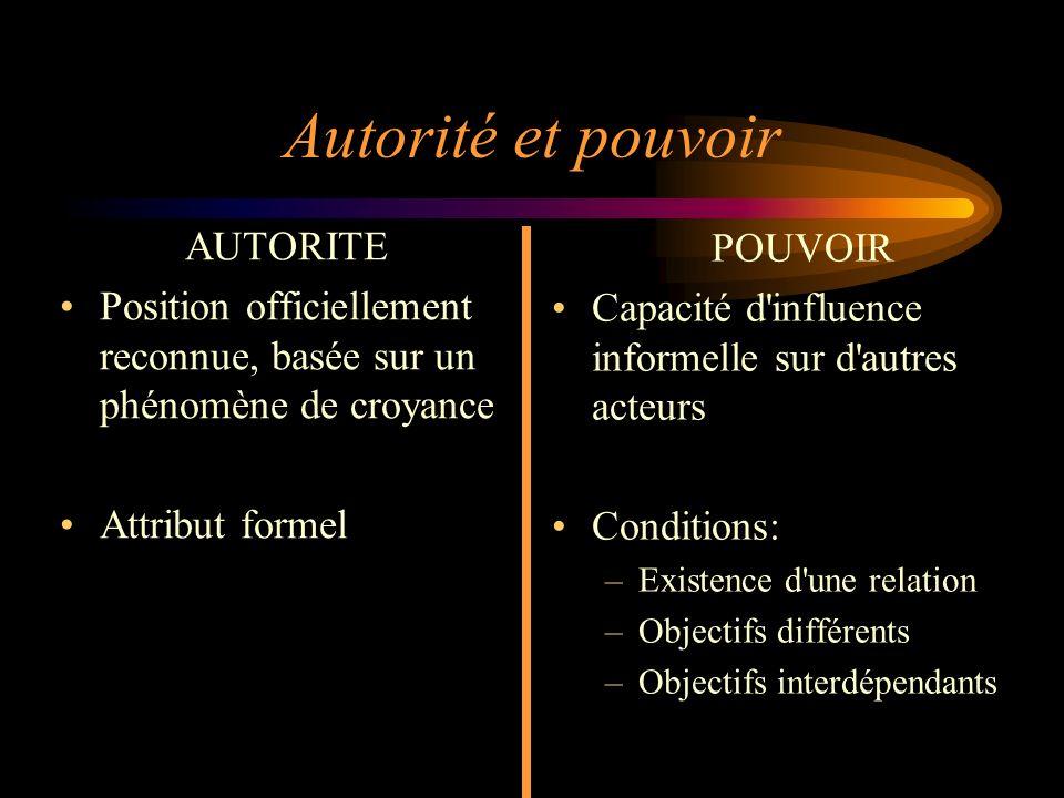 2 Autorité et pouvoir AUTORITE Position officiellement reconnue, basée sur un phénomène de croyance Attribut formel POUVOIR Capacité d'influence infor