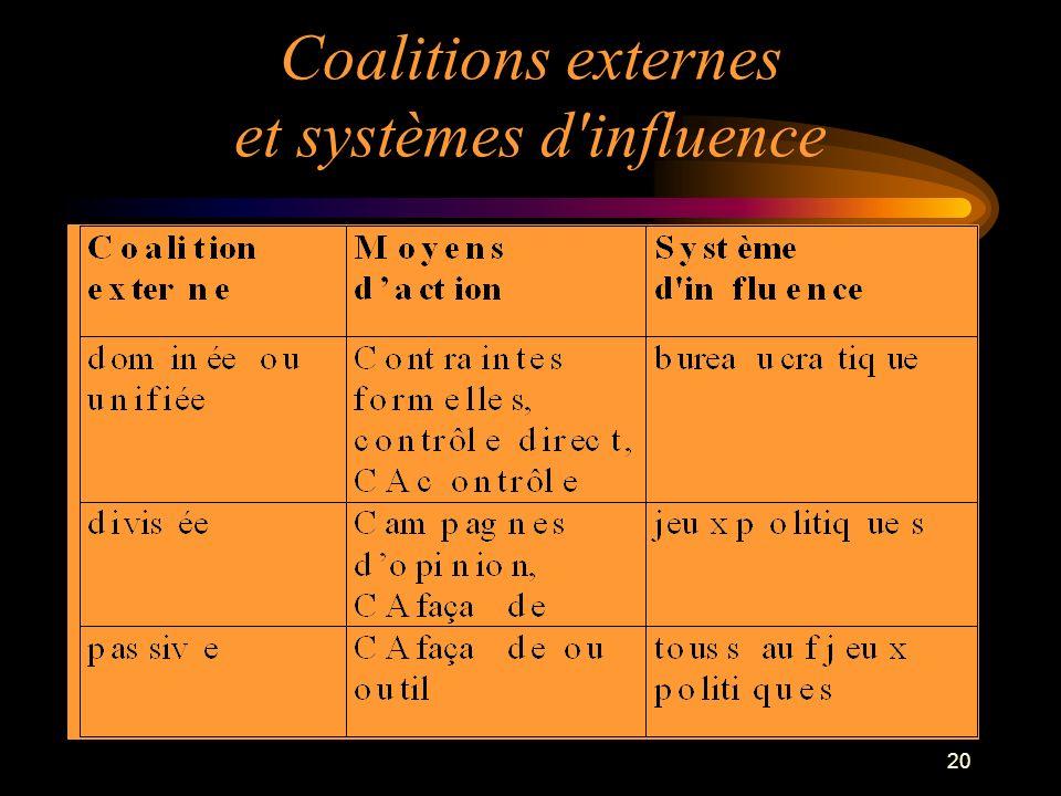 20 Coalitions externes et systèmes d'influence
