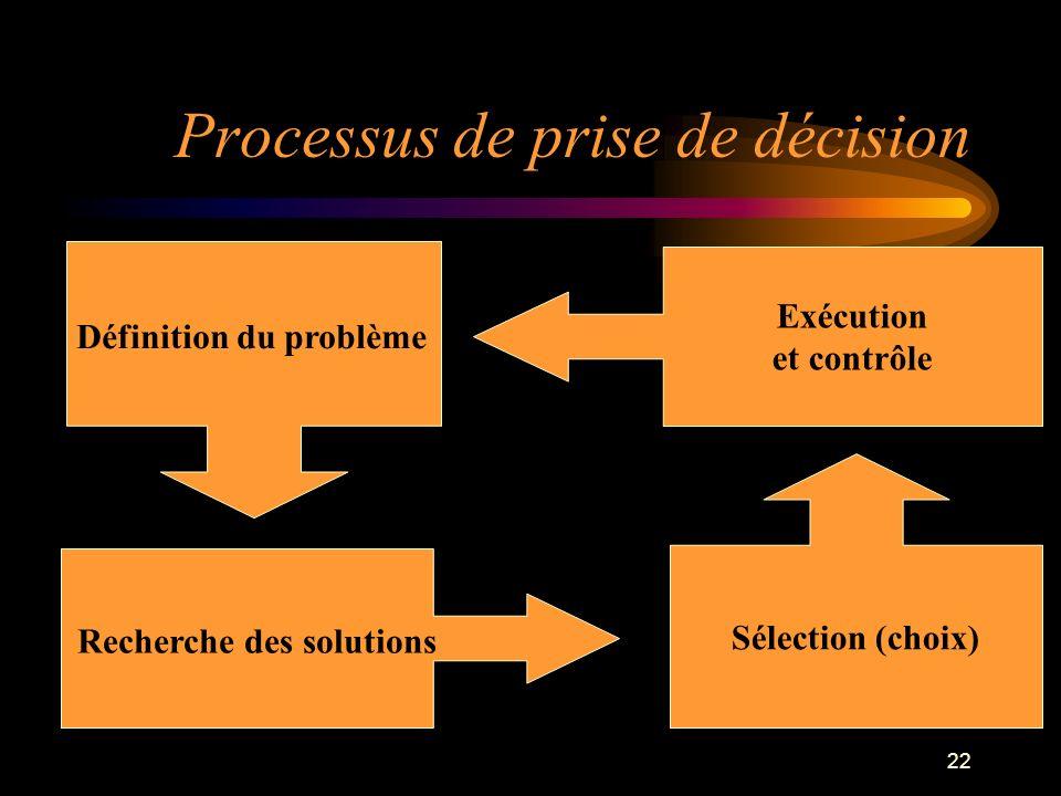 22 Processus de prise de décision Définition du problème Recherche des solutions Sélection (choix) Exécution et contrôle