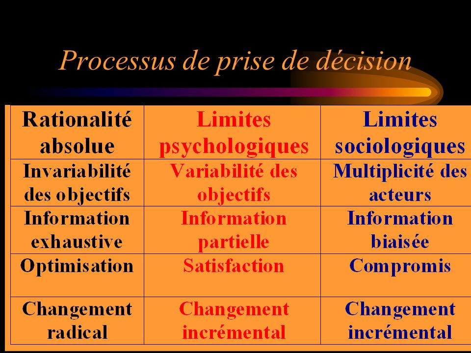 23 Processus de prise de décision
