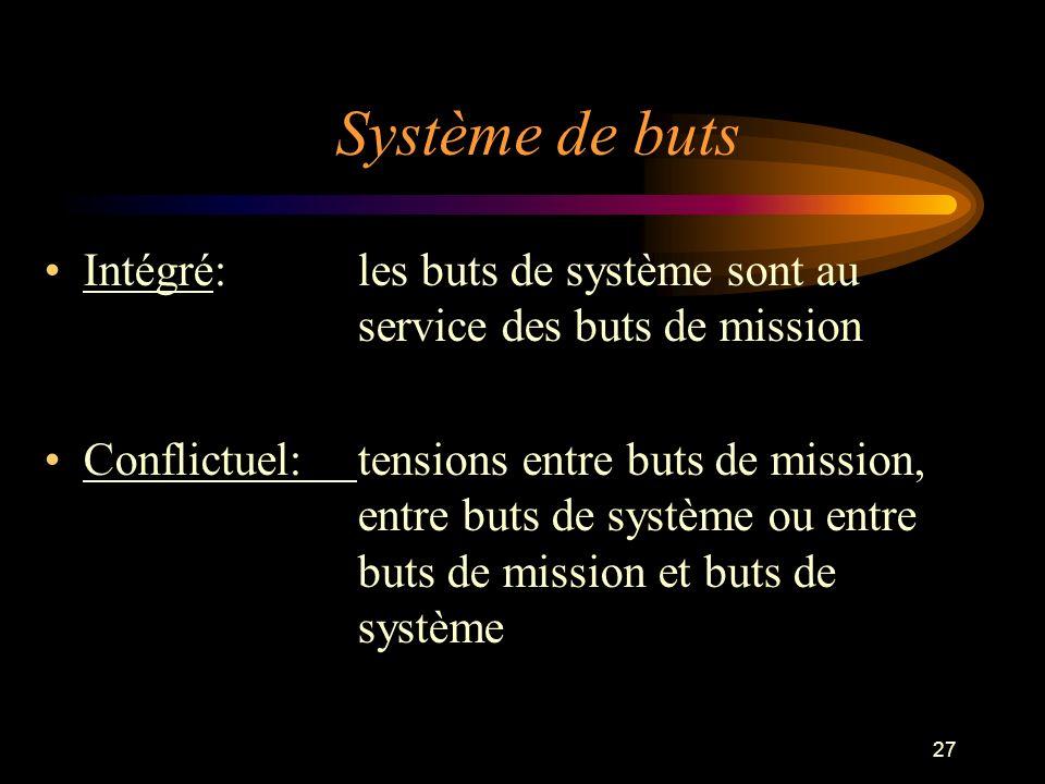 27 Système de buts Intégré: les buts de système sont au service des buts de mission Conflictuel:tensions entre buts de mission, entre buts de système