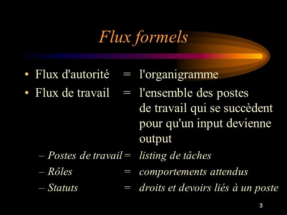 3 Flux formels Flux d'autorité = l'organigramme Flux de travail = l'ensemble des postes de travail qui se succèdent pour qu'un input devienne output –