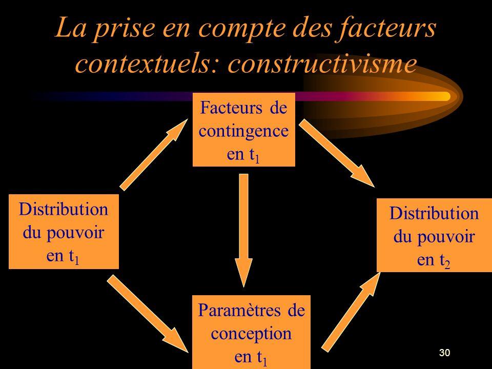 30 La prise en compte des facteurs contextuels: constructivisme Facteurs de contingence en t 1 Distribution du pouvoir en t 1 Distribution du pouvoir