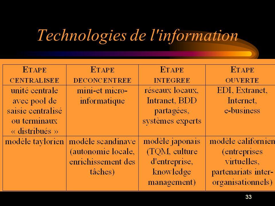 33 Technologies de l'information