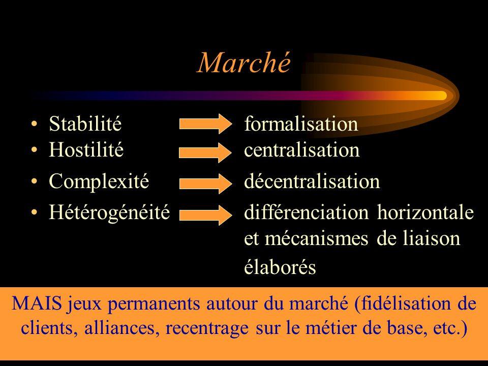 35 Marché Stabilitéformalisation Hostilitécentralisation Complexitédécentralisation Hétérogénéitédifférenciation horizontale et mécanismes de liaison