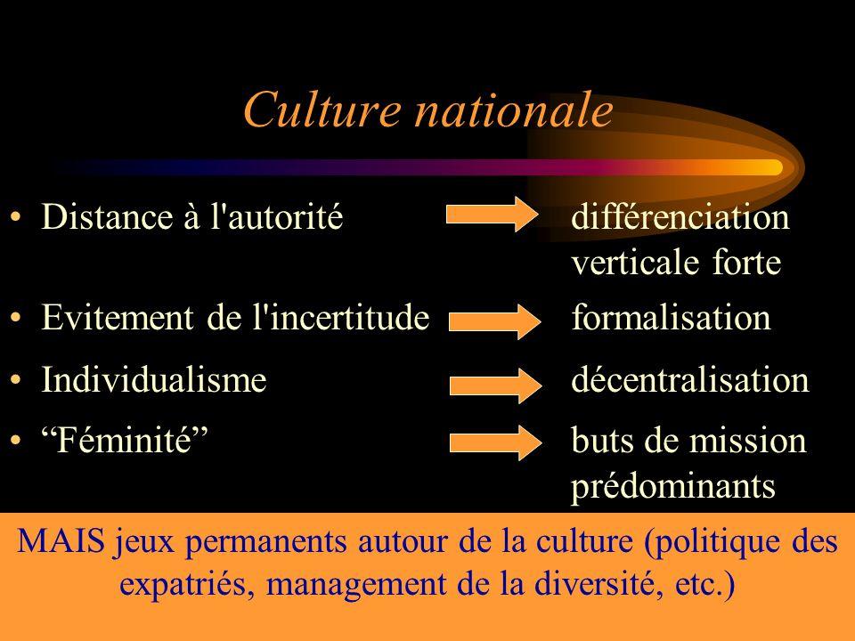 36 Culture nationale Distance à l'autoritédifférenciation verticale forte Evitement de l'incertitudeformalisation Individualismedécentralisation Fémin