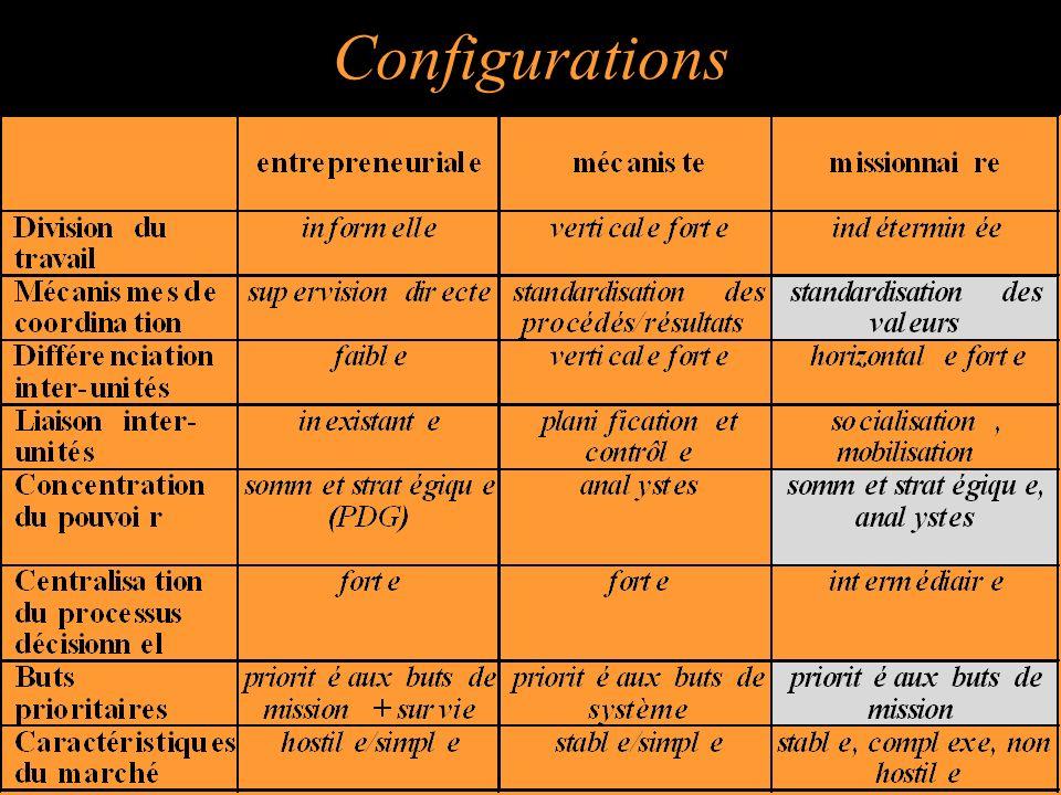 38 Configurations
