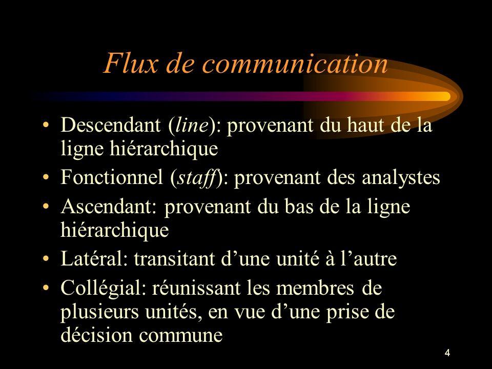 4 Descendant (line): provenant du haut de la ligne hiérarchique Fonctionnel (staff): provenant des analystes Ascendant: provenant du bas de la ligne h