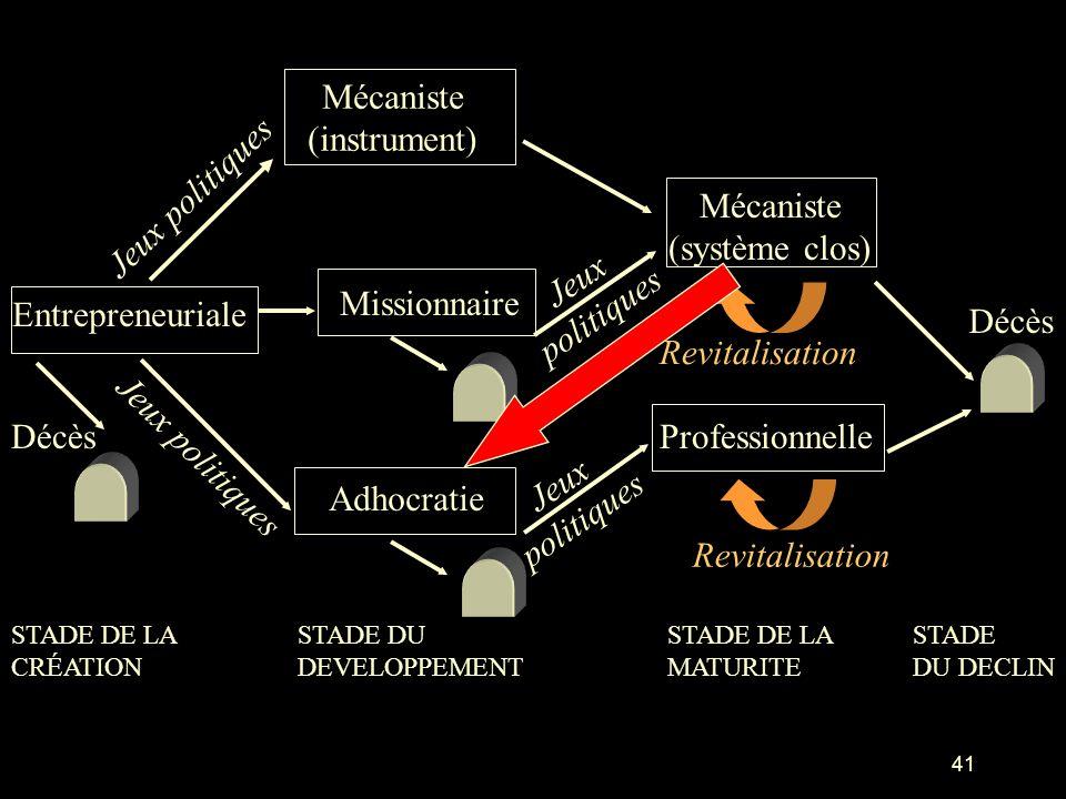 41 Entrepreneuriale Mécaniste (instrument) Missionnaire Adhocratie STADE DE LA MATURITE STADE DE LA CRÉATION STADE DU DEVELOPPEMENT STADE DU DECLIN Dé