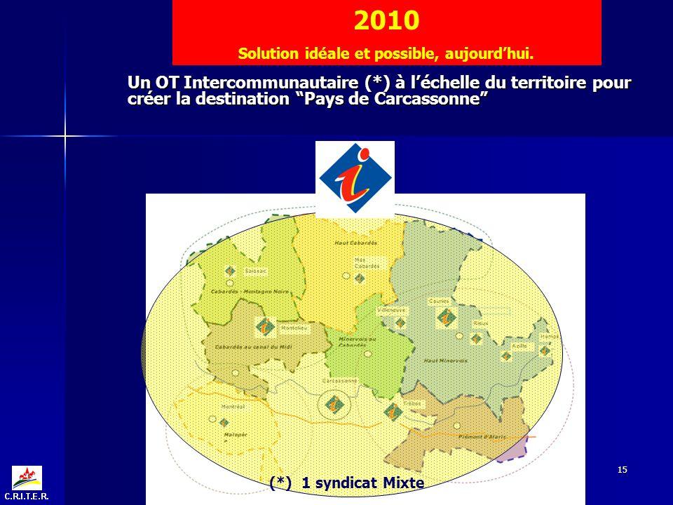 15 Un OT Intercommunautaire (*) à léchelle du territoire pour créer la destination Pays de Carcassonne 2010 Solution idéale et possible, aujourdhui.