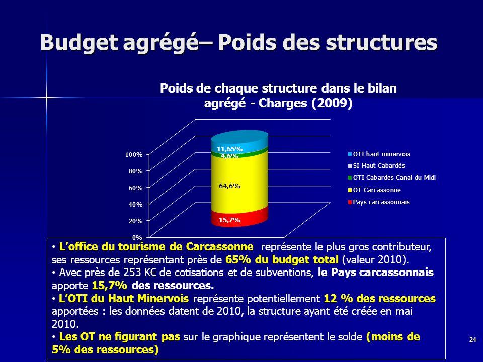 Budget agrégé– Poids des structures Budget agrégé– Poids des structures Loffice du tourisme de Carcassonne représente le plus gros contributeur, ses ressources représentant près de 65% du budget total (valeur 2010).