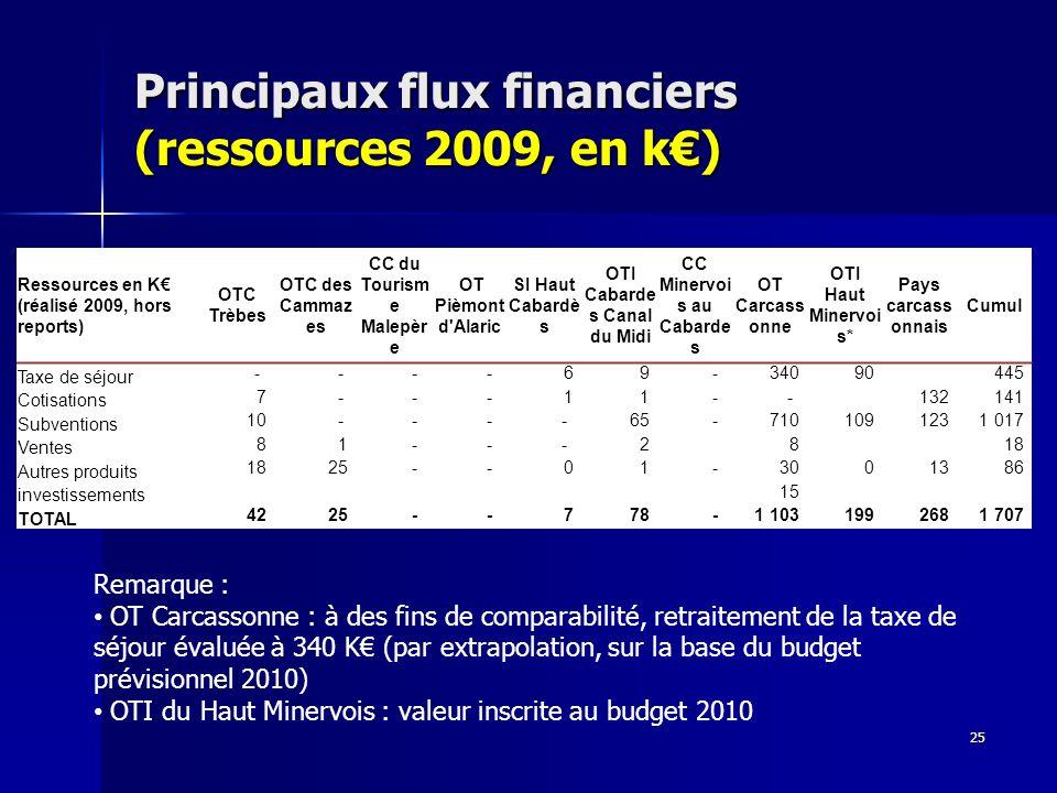 Principaux flux financiers (ressources 2009, en k) 25 Remarque : OT Carcassonne : à des fins de comparabilité, retraitement de la taxe de séjour évaluée à 340 K (par extrapolation, sur la base du budget prévisionnel 2010) OTI du Haut Minervois : valeur inscrite au budget 2010 Ressources en K (réalisé 2009, hors reports) OTC Trèbes OTC des Cammaz es CC du Tourism e Malepèr e OT Pièmont d Alaric SI Haut Cabardè s OTI Cabarde s Canal du Midi CC Minervoi s au Cabarde s OT Carcass onne OTI Haut Minervoi s* Pays carcass onnais Cumul Taxe de séjour - - - - 6 9 - 340 90 445 Cotisations 7 - - - 1 1 - - 132 141 Subventions 10 - - - - 65 - 710 109 123 1 017 Ventes 8 1 - - - 2 8 18 Autres produits 18 25 - - 0 1 - 30 0 13 86 investissements 15 TOTAL 42 25 - - 7 78 - 1 103 199 268 1 707