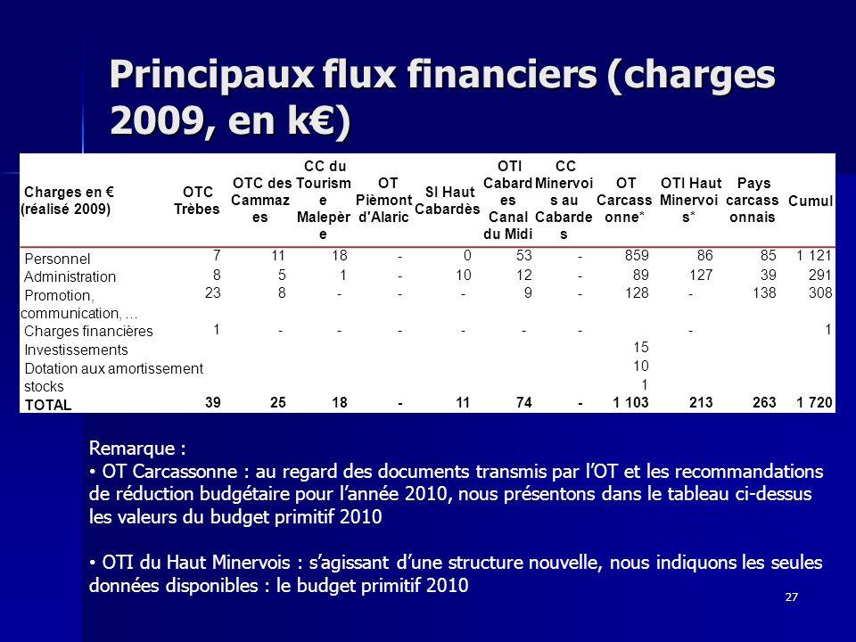 Principaux flux financiers (charges 2009, en k) 27 Remarque : OT Carcassonne : au regard des documents transmis par lOT et les recommandations de réduction budgétaire pour lannée 2010, nous présentons dans le tableau ci-dessus les valeurs du budget primitif 2010 OTI du Haut Minervois : sagissant dune structure nouvelle, nous indiquons les seules données disponibles : le budget primitif 2010 Charges en (réalisé 2009) OTC Trèbes OTC des Cammaz es CC du Tourism e Malepèr e OT Pièmont d Alaric SI Haut Cabardès OTI Cabard es Canal du Midi CC Minervoi s au Cabarde s OT Carcass onne* OTI Haut Minervoi s* Pays carcass onnais Cumul Personnel 7 11 18 - 0 53 - 859 86 85 1 121 Administration 8 5 1 - 10 12 - 89 127 39 291 Promotion, communication, … 23 8 - - - 9 - 128 - 138 308 Charges financières 1 - - - - - - - 1 Investissements 15 Dotation aux amortissement 10 stocks 1 TOTAL 39 25 18 - 11 74 - 1 103 213 263 1 720