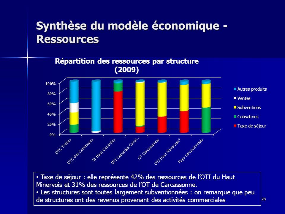 28 Synthèse du modèle économique - Ressources Taxe de séjour : elle représente 42% des ressources de lOTI du Haut Minervois et 31% des ressources de lOT de Carcassonne.