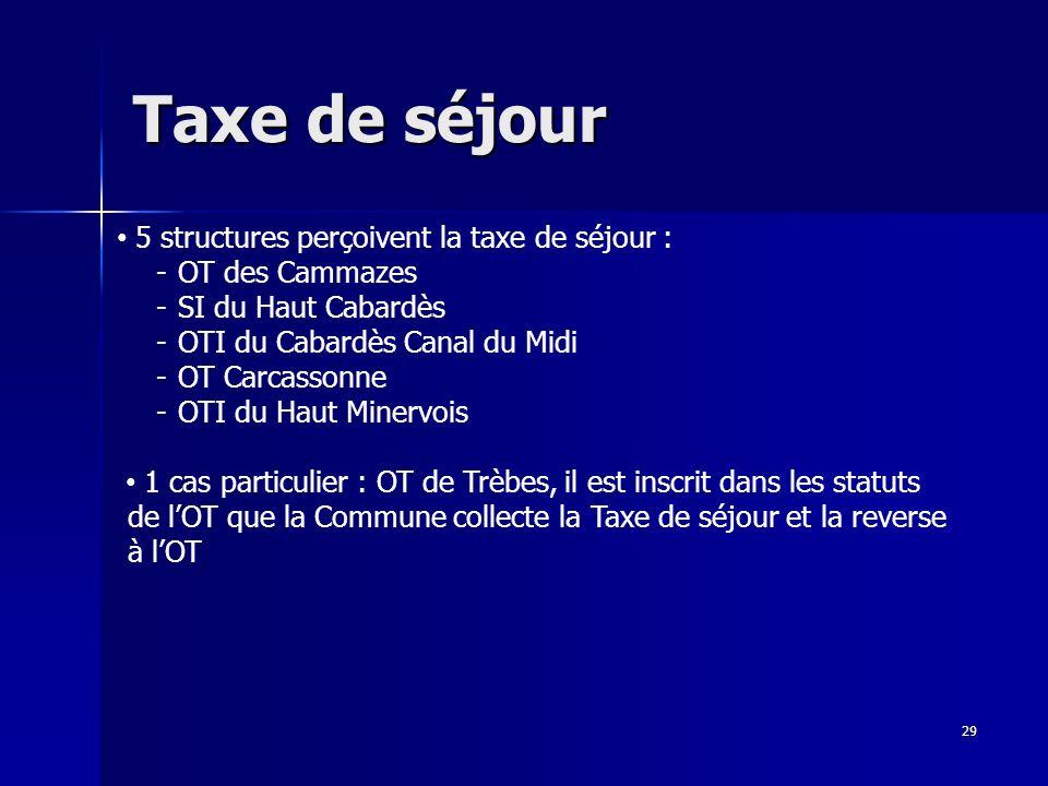 Taxe de séjour 29 5 structures perçoivent la taxe de séjour : -OT des Cammazes -SI du Haut Cabardès -OTI du Cabardès Canal du Midi -OT Carcassonne -OTI du Haut Minervois 1 cas particulier : OT de Trèbes, il est inscrit dans les statuts de lOT que la Commune collecte la Taxe de séjour et la reverse à lOT
