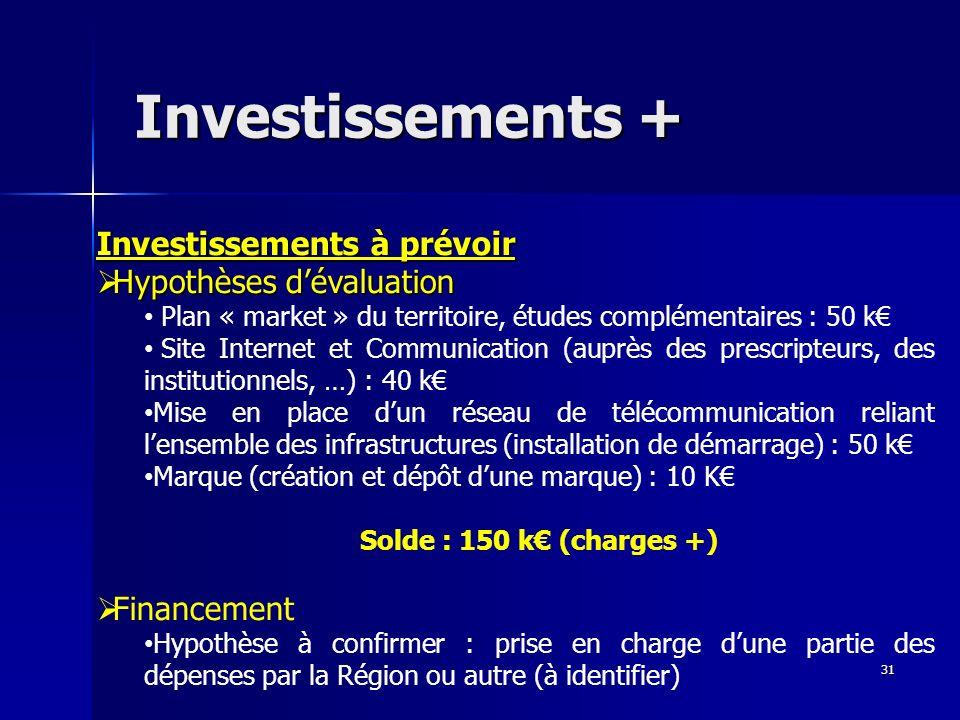 Investissements + Investissements à prévoir Hypothèses dévaluation Plan « market » du territoire, études complémentaires : 50 k Site Internet et Commu