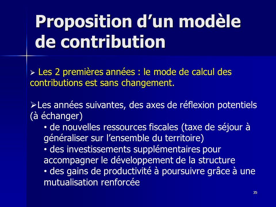 Proposition dun modèle de contribution 35 Les 2 premières années : le mode de calcul des contributions est sans changement. Les années suivantes, des